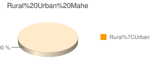 Mahe census population